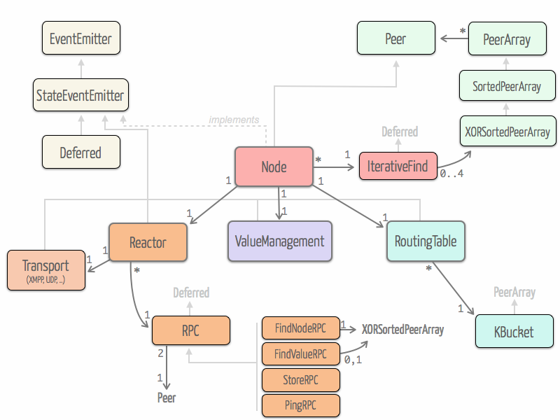 Semester project report class diagram at early stage of our development we took a look at the entangled implementation which is written in python entangled inspired us the ccuart Image collections